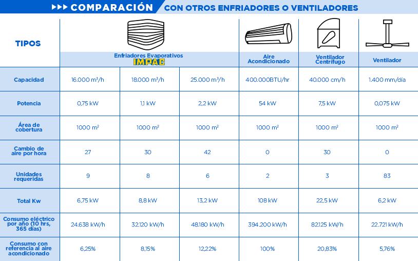 Tabla comparativa enfriadores evaporativos vs otros dispositivos enfriadores