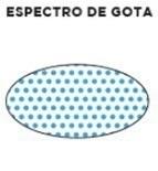 Espectro de gota