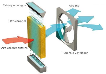 Funcionamiento Enfriador evaporativo móvil