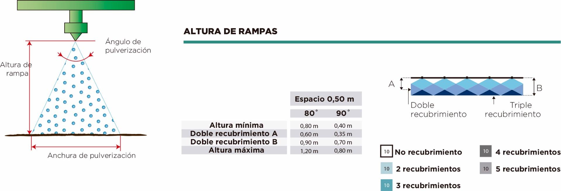 diagrama altura de pulverizacion